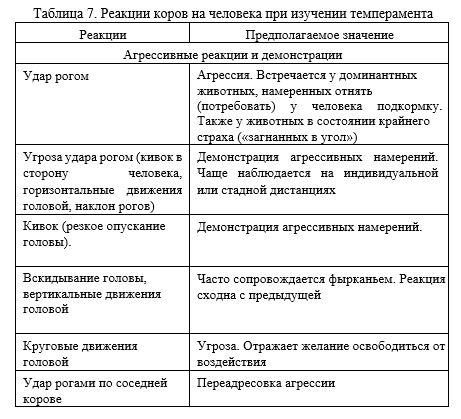 табл7-1
