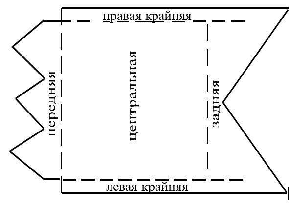 Рис. 12. Предпочтение места в стаде (И.А. Жесткова).