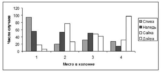 Рис. 19. Частота лидирования коров при движении группы.