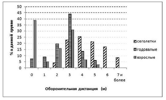 Рис. 21. Оборонительные дистанции животных разного возраста при приближении человека.